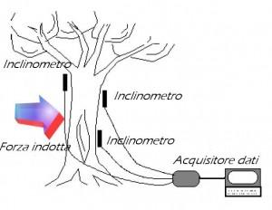Esquema explicativo del sistema Dynatim